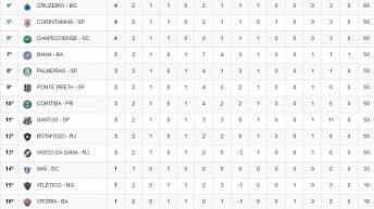 Classificação Brasileirão 2017 – 2ª Rodada
